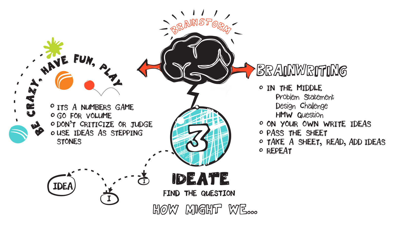 Design Thinking – Sense to Solve
