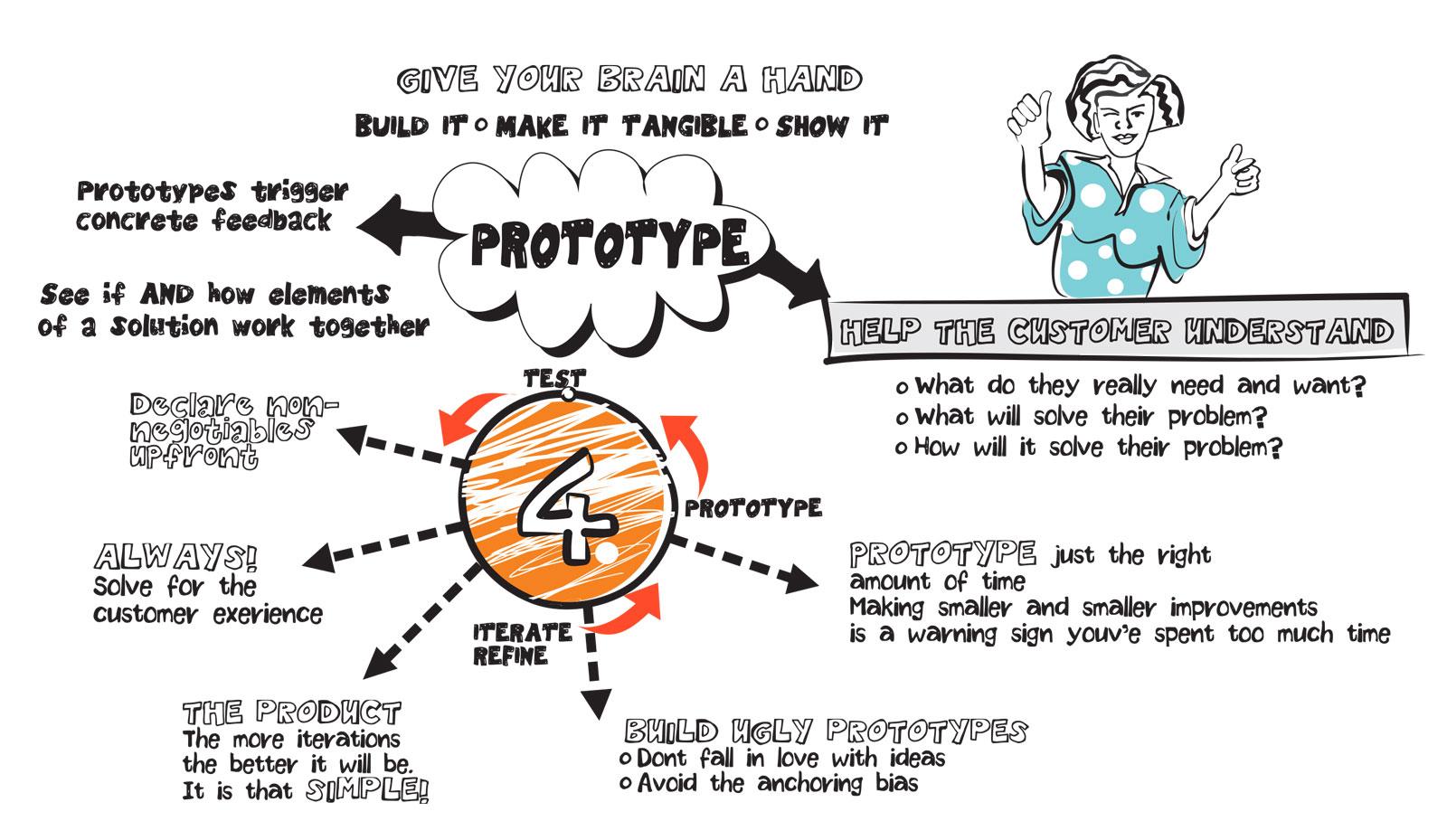 Sense To Solve - Design Thinking Process - Step 4