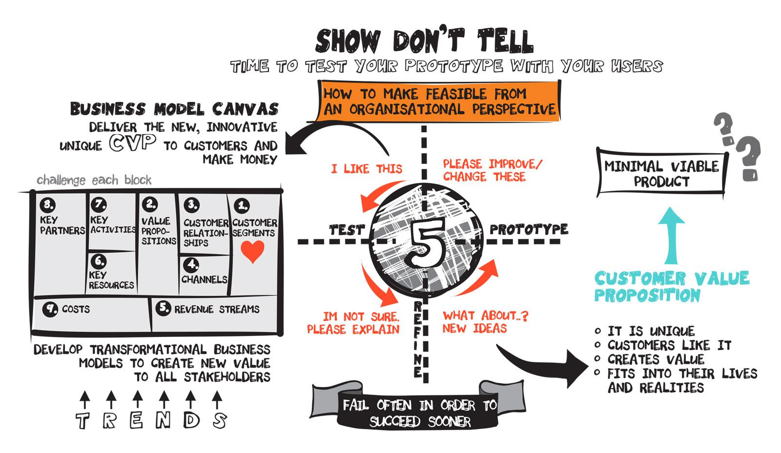 Sense To Solve - Design Thinking Process - Step 5